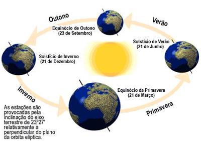 solsticio_equinocio